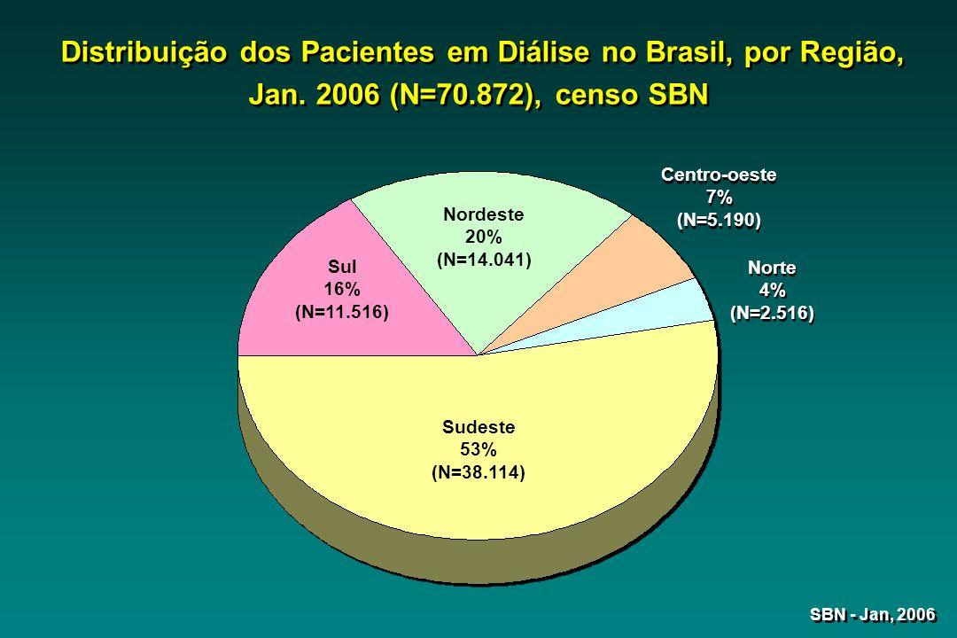Distribuição dos Pacientes em Diálise no Brasil, por Região, Jan