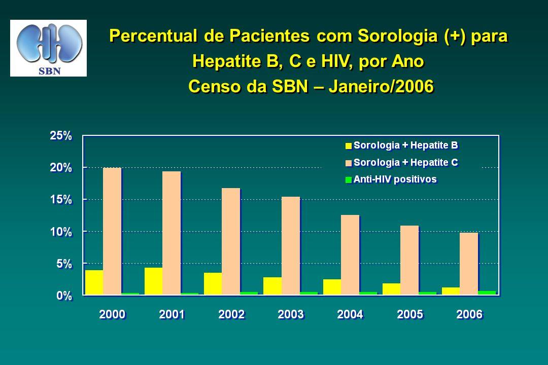Percentual de Pacientes com Sorologia (+) para Hepatite B, C e HIV, por Ano Censo da SBN – Janeiro/2006