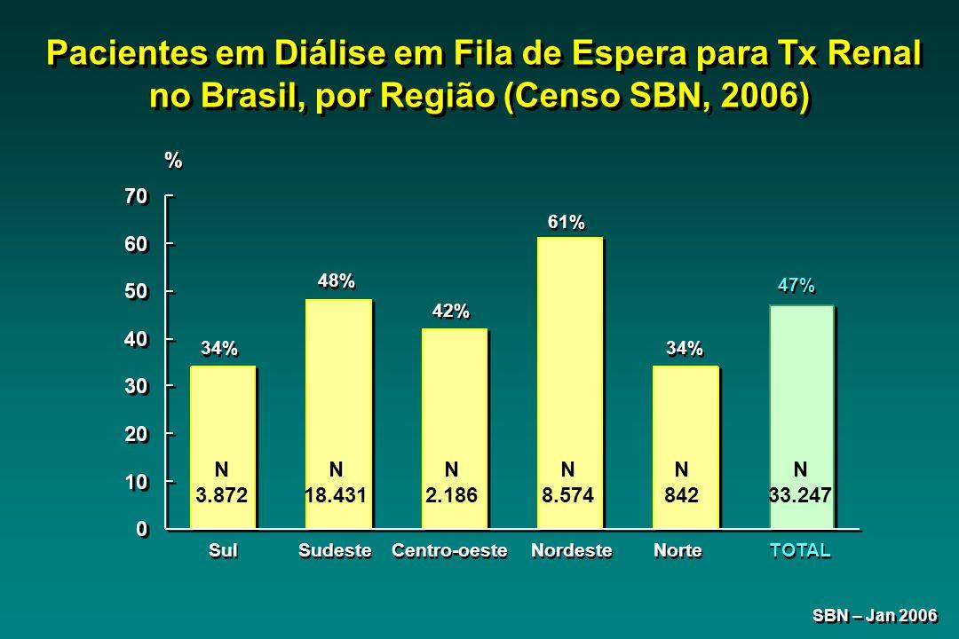 Pacientes em Diálise em Fila de Espera para Tx Renal no Brasil, por Região (Censo SBN, 2006)