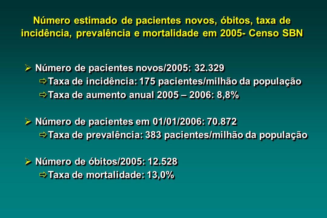 Número estimado de pacientes novos, óbitos, taxa de incidência, prevalência e mortalidade em 2005- Censo SBN