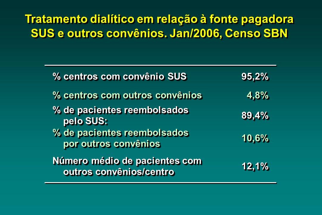 Tratamento dialítico em relação à fonte pagadora SUS e outros convênios. Jan/2006, Censo SBN