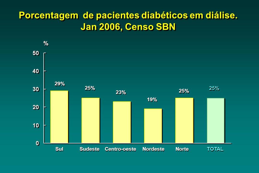 Porcentagem de pacientes diabéticos em diálise. Jan 2006, Censo SBN