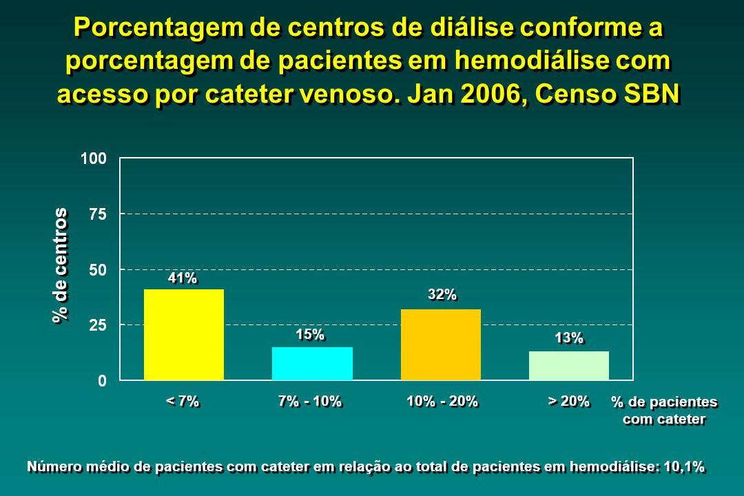 Porcentagem de centros de diálise conforme a porcentagem de pacientes em hemodiálise com acesso por cateter venoso. Jan 2006, Censo SBN