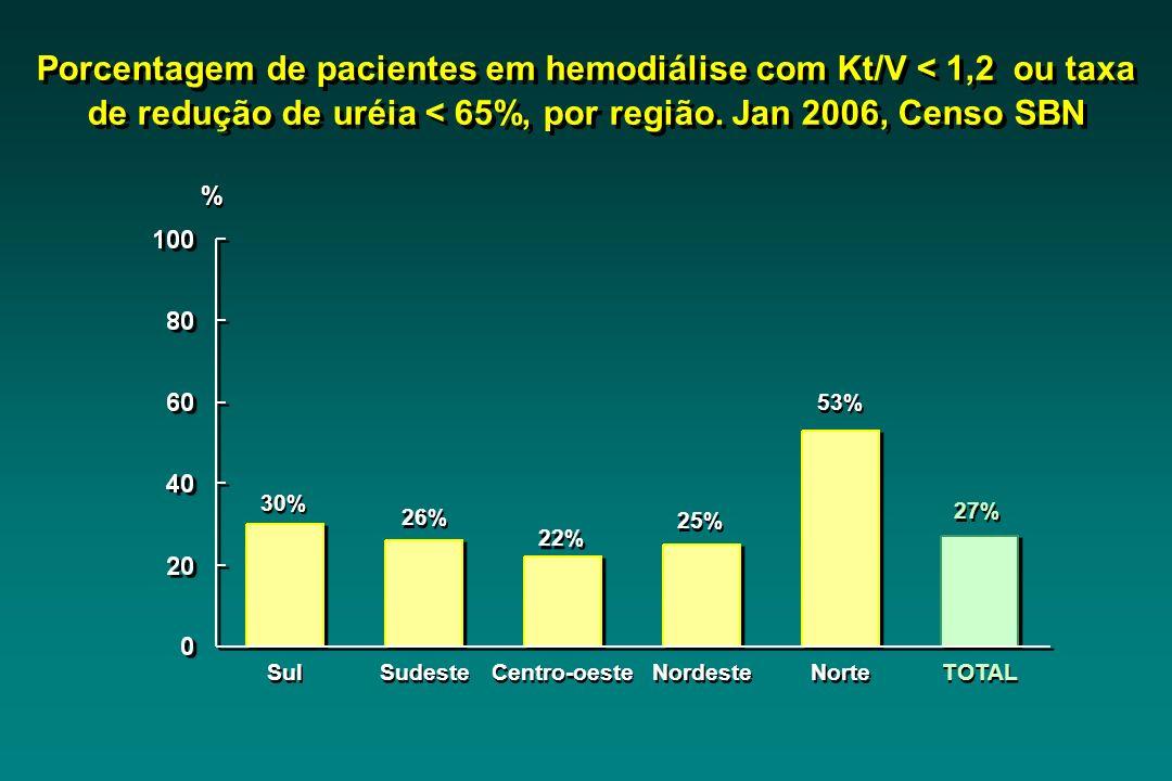 Porcentagem de pacientes em hemodiálise com Kt/V < 1,2 ou taxa de redução de uréia < 65%, por região. Jan 2006, Censo SBN