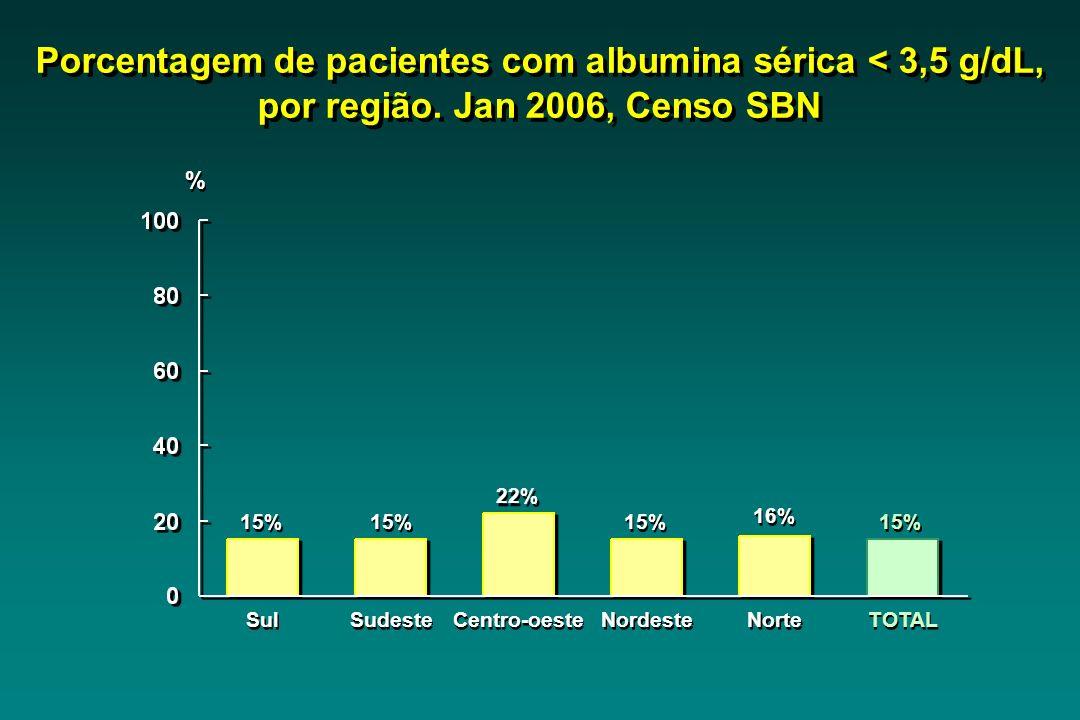 Porcentagem de pacientes com albumina sérica < 3,5 g/dL, por região