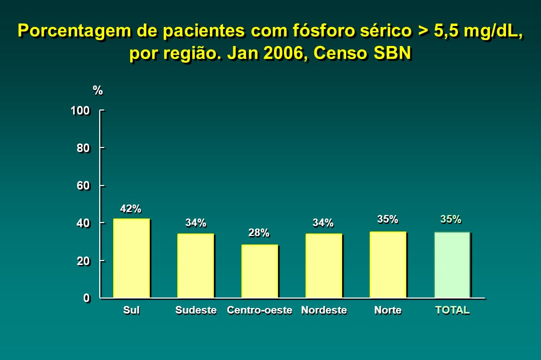 Porcentagem de pacientes com fósforo sérico > 5,5 mg/dL, por região
