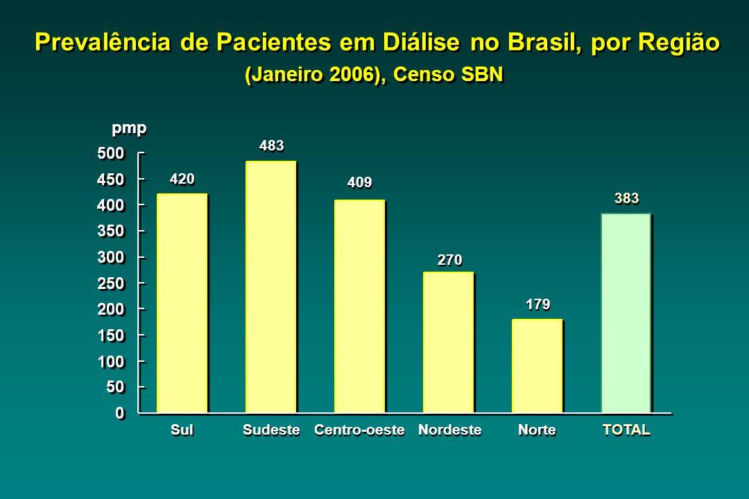 Prevalência de Pacientes em Diálise no Brasil, por Região (Janeiro 2006), Censo SBN