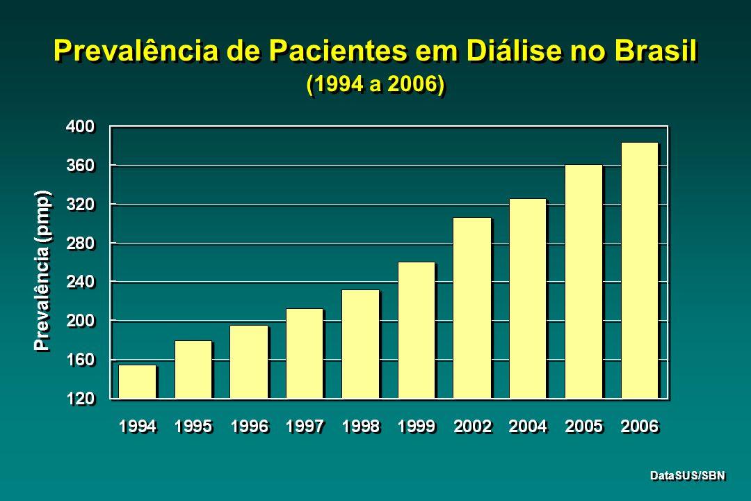 Prevalência de Pacientes em Diálise no Brasil (1994 a 2006)