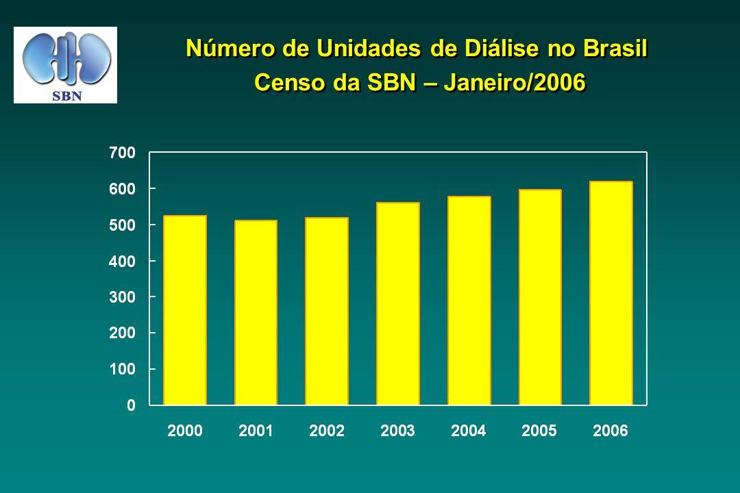 Número de Unidades de Diálise no Brasil Censo da SBN – Janeiro/2006