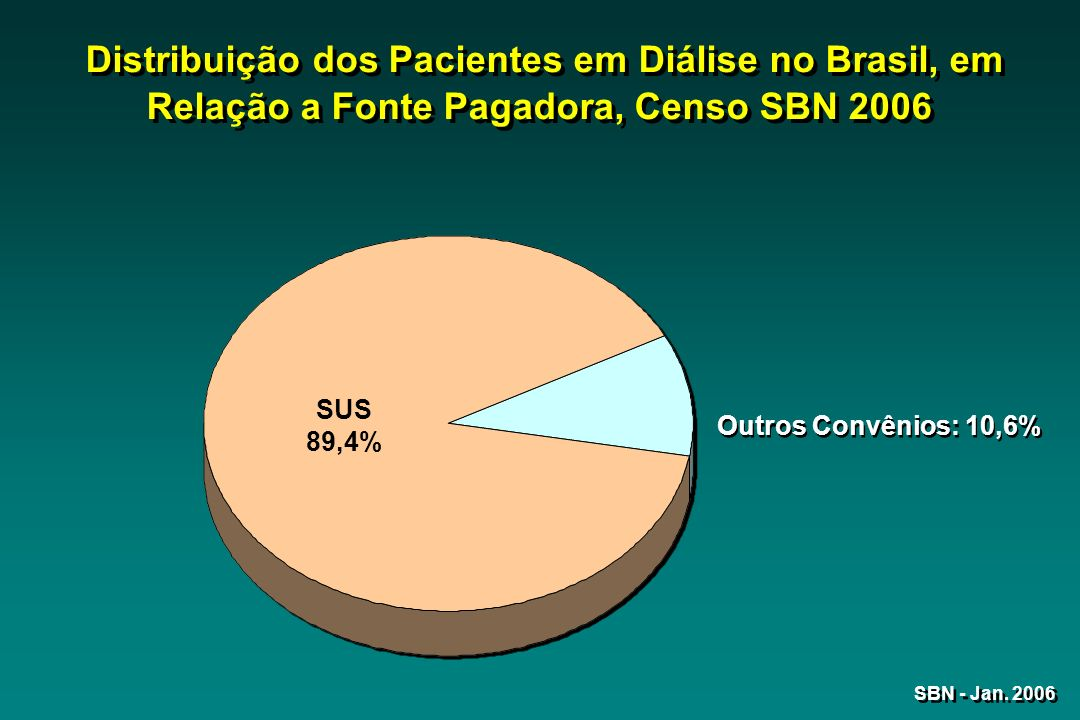 Distribuição dos Pacientes em Diálise no Brasil, em Relação a Fonte Pagadora, Censo SBN 2006