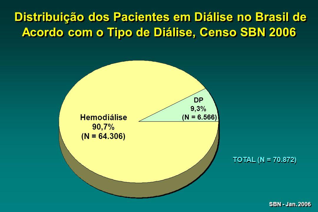 Distribuição dos Pacientes em Diálise no Brasil de Acordo com o Tipo de Diálise, Censo SBN 2006