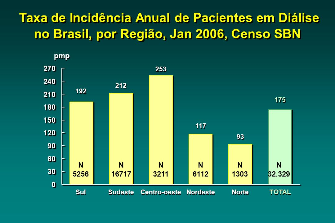 Taxa de Incidência Anual de Pacientes em Diálise no Brasil, por Região, Jan 2006, Censo SBN