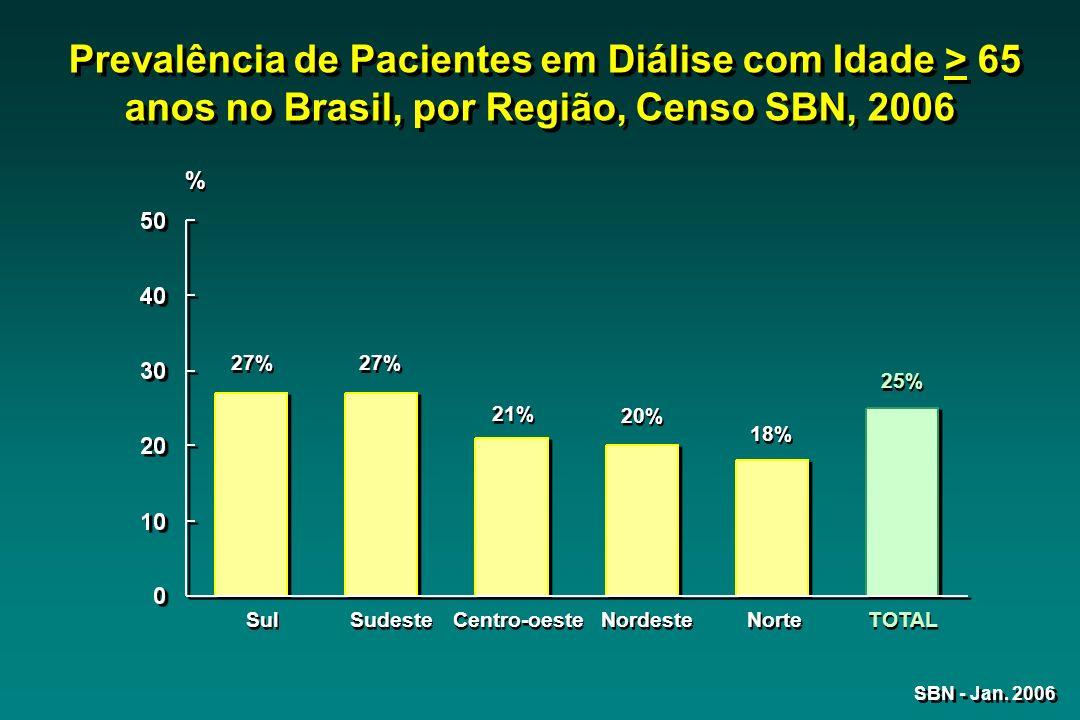 Prevalência de Pacientes em Diálise com Idade > 65 anos no Brasil, por Região, Censo SBN, 2006