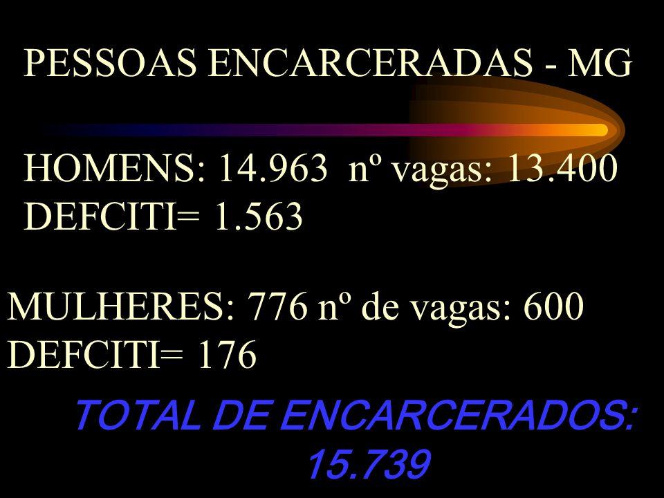PESSOAS ENCARCERADAS - MG