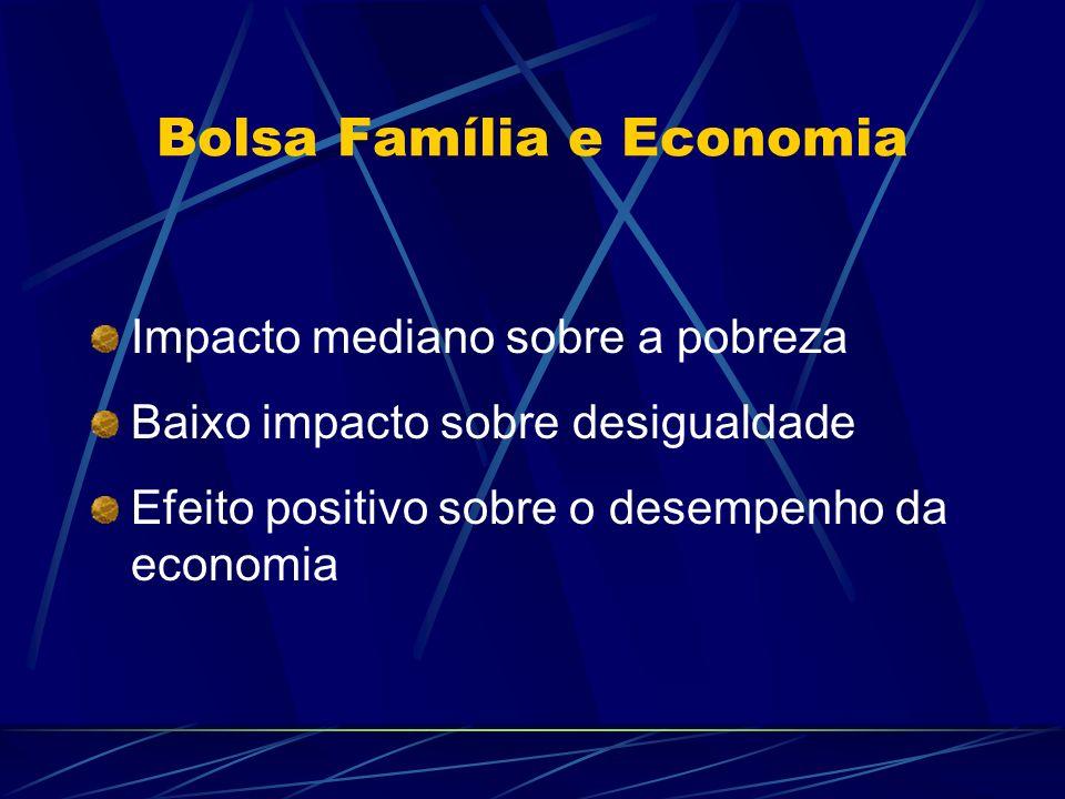 Bolsa Família e Economia
