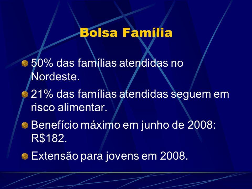 Bolsa Família 50% das famílias atendidas no Nordeste.