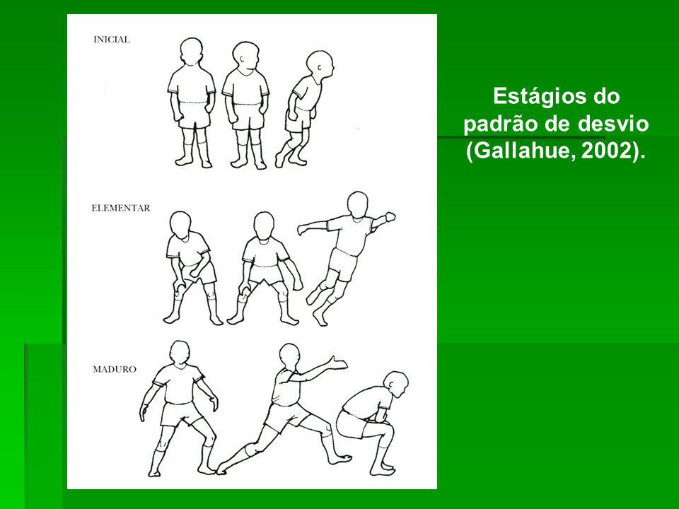 Estágios do padrão de desvio (Gallahue, 2002).