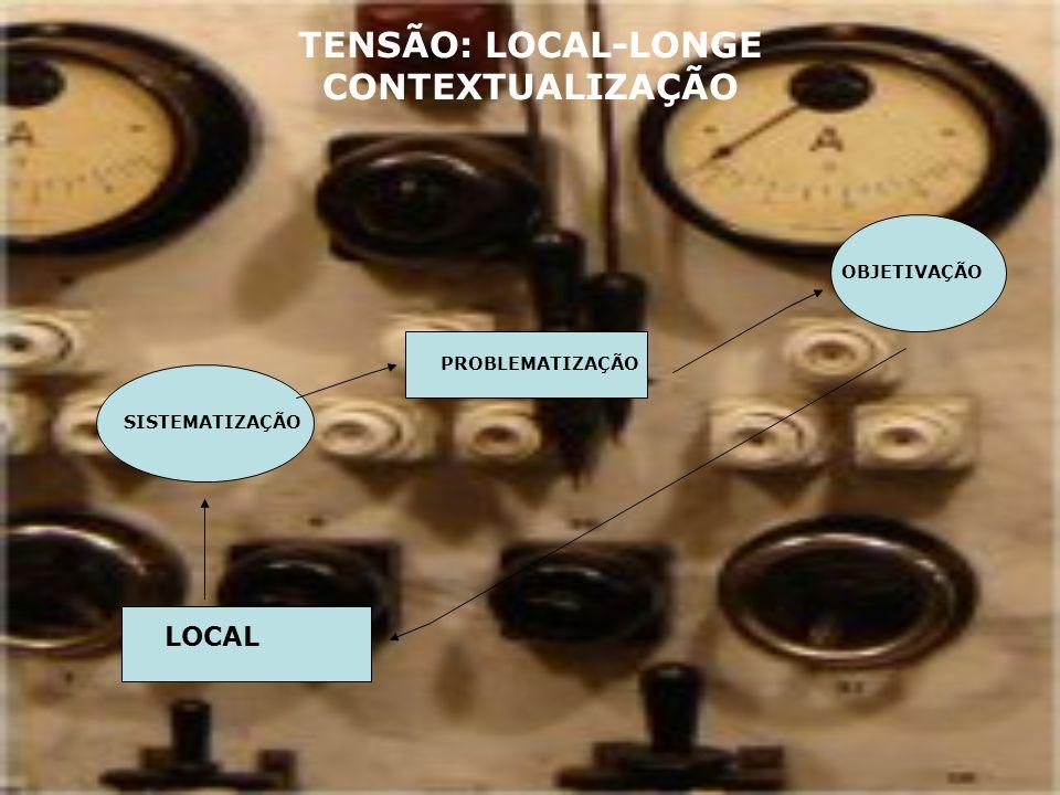 TENSÃO: LOCAL-LONGE CONTEXTUALIZAÇÃO