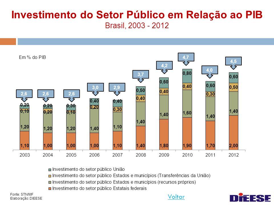 Investimento do Setor Público em Relação ao PIB Brasil, 2003 - 2012