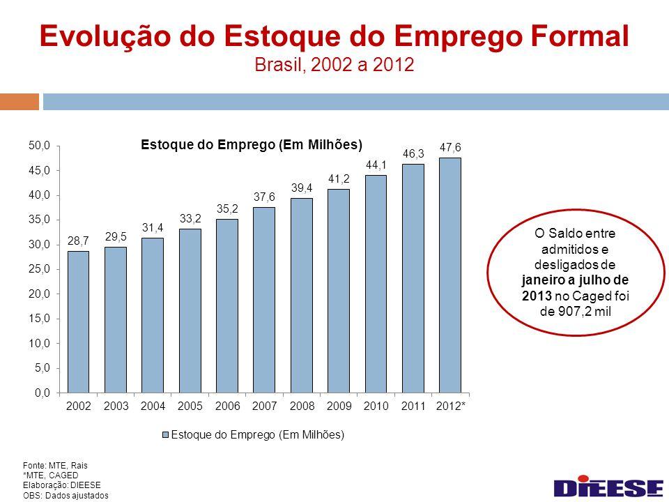 Evolução do Estoque do Emprego Formal Brasil, 2002 a 2012