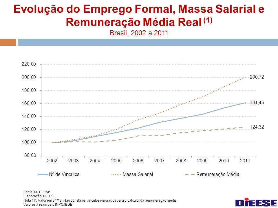 Evolução do Emprego Formal, Massa Salarial e Remuneração Média Real (1) Brasil, 2002 a 2011