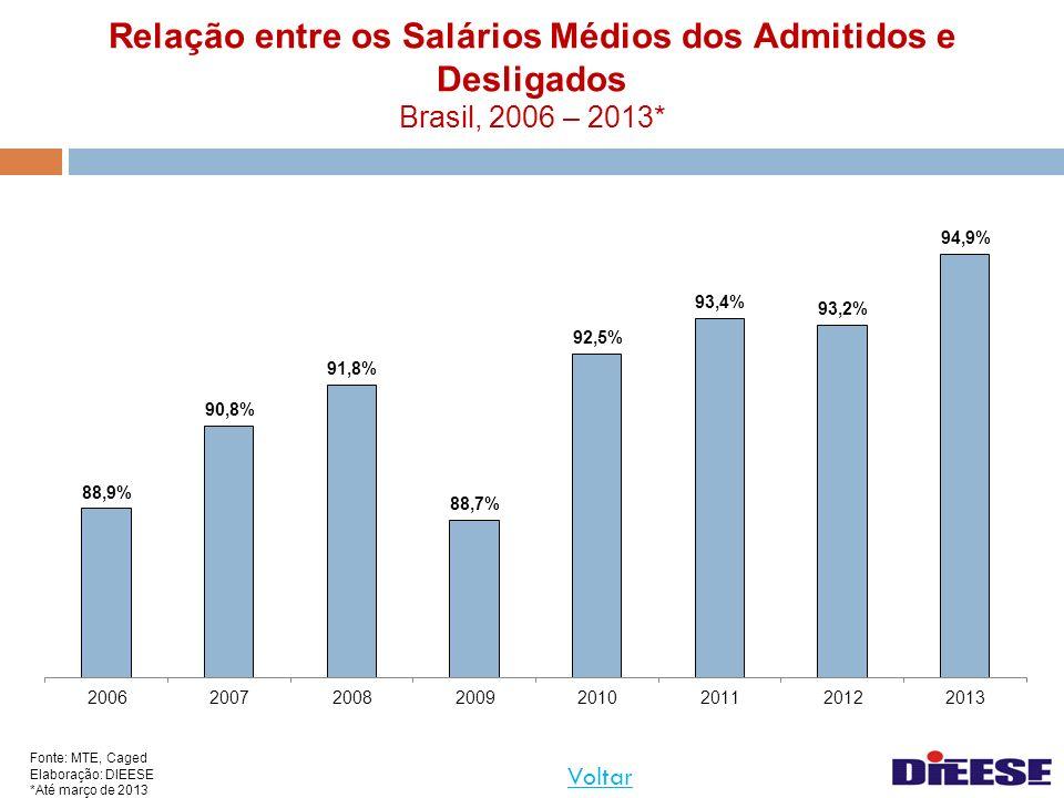 Relação entre os Salários Médios dos Admitidos e Desligados Brasil, 2006 – 2013*