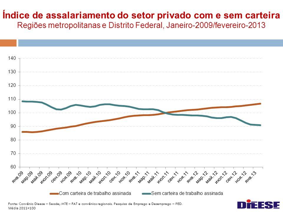 Índice de assalariamento do setor privado com e sem carteira Regiões metropolitanas e Distrito Federal, Janeiro-2009/fevereiro-2013