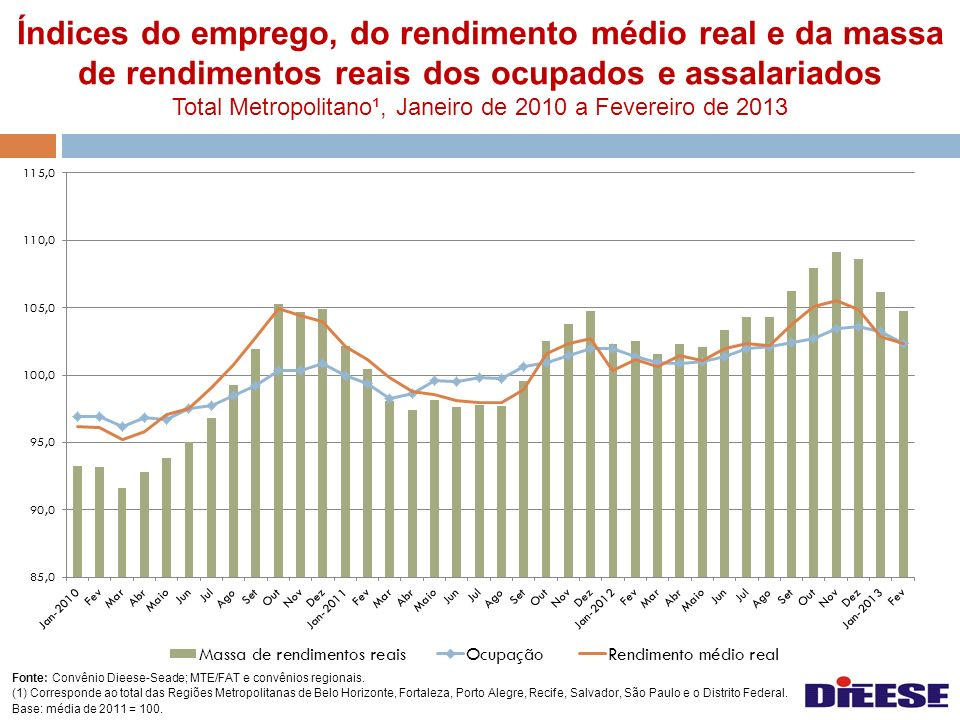 Índices do emprego, do rendimento médio real e da massa de rendimentos reais dos ocupados e assalariados Total Metropolitano¹, Janeiro de 2010 a Fevereiro de 2013