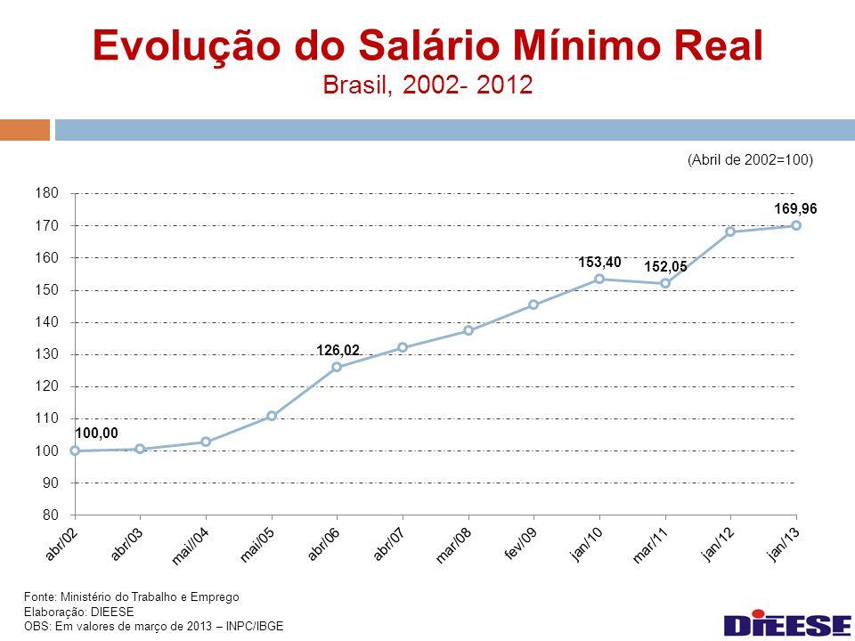 Evolução do Salário Mínimo Real Brasil, 2002- 2012