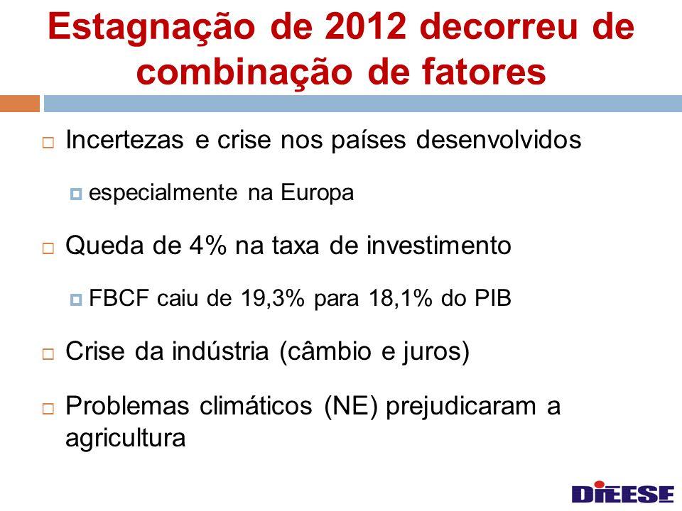 Estagnação de 2012 decorreu de combinação de fatores