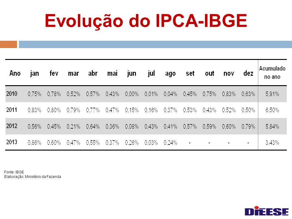 Evolução do IPCA-IBGE Fonte: IBGE Elaboração: Ministério da Fazenda