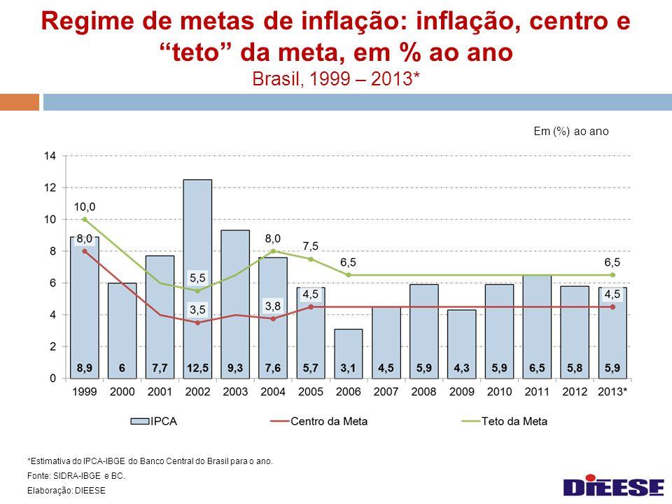Regime de metas de inflação: inflação, centro e teto da meta, em % ao ano Brasil, 1999 – 2013*