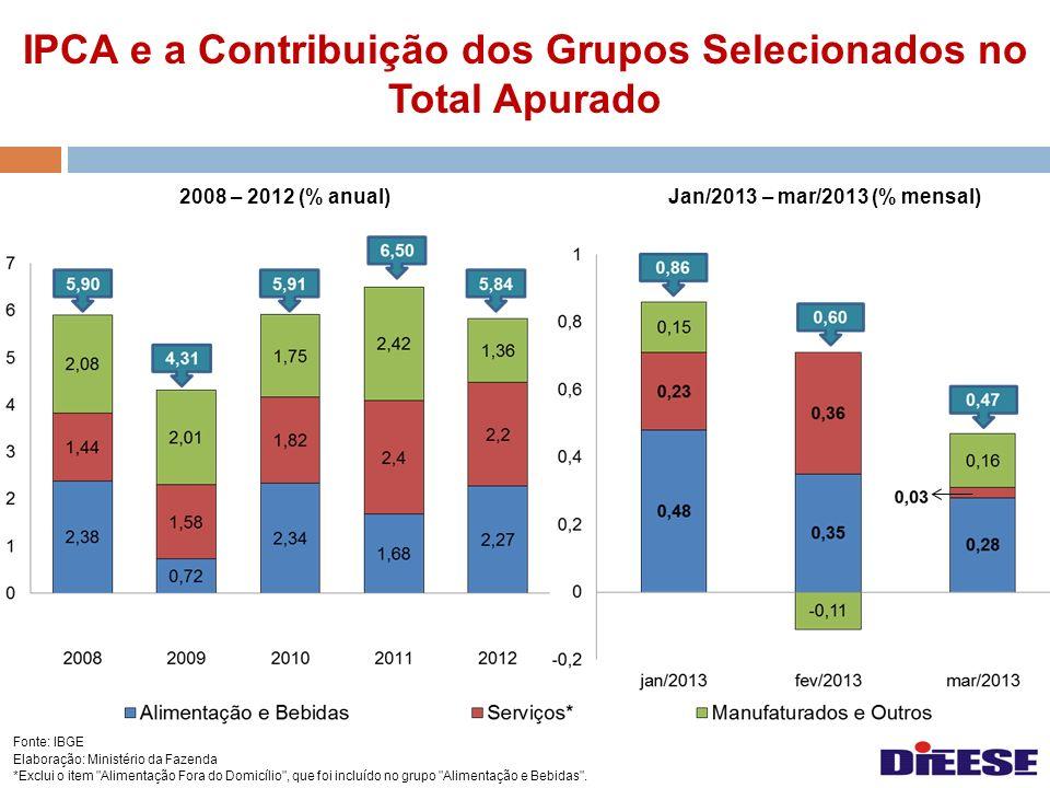 IPCA e a Contribuição dos Grupos Selecionados no Total Apurado