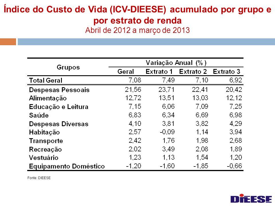 Índice do Custo de Vida (ICV-DIEESE) acumulado por grupo e por estrato de renda Abril de 2012 a março de 2013