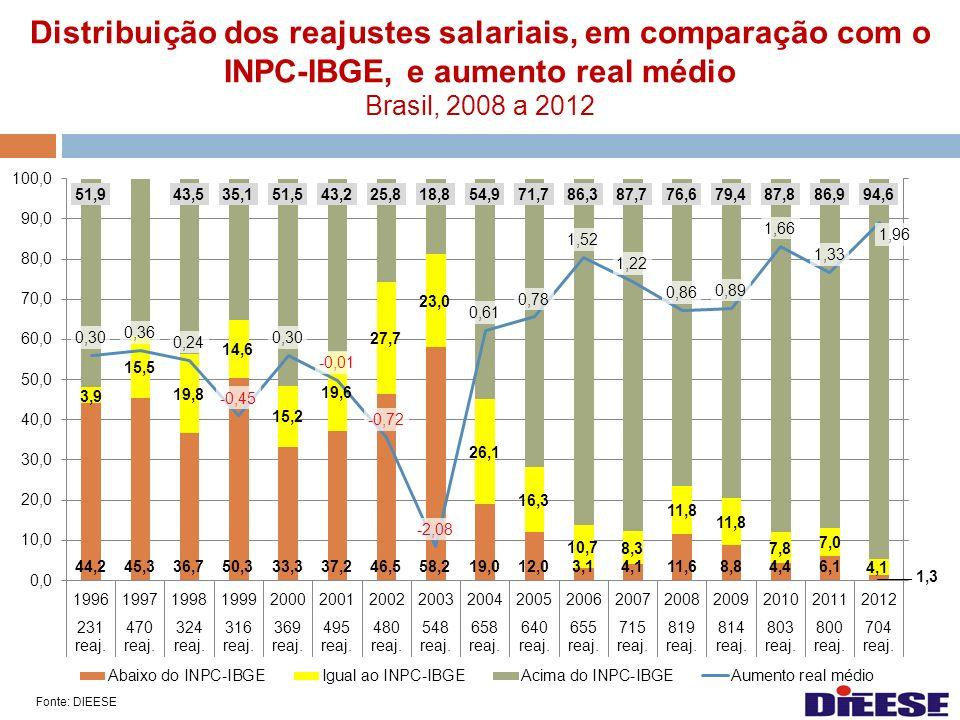 Distribuição dos reajustes salariais, em comparação com o INPC-IBGE, e aumento real médio Brasil, 2008 a 2012