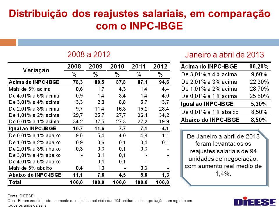 Distribuição dos reajustes salariais, em comparação com o INPC-IBGE