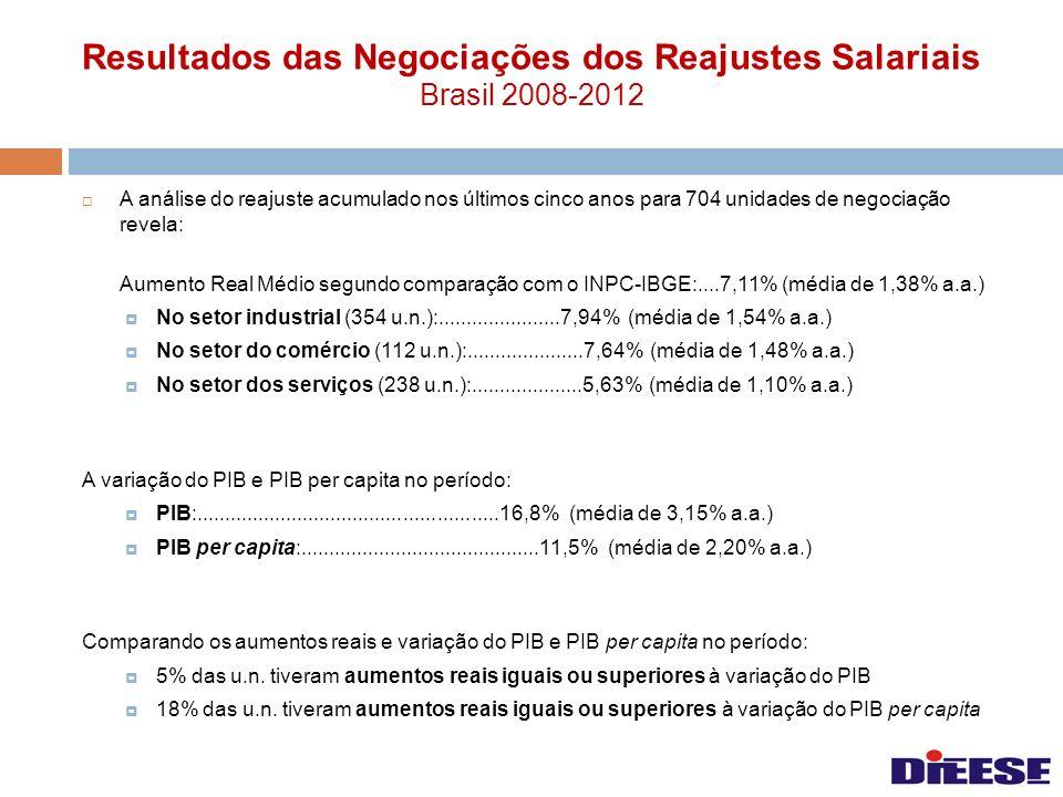 Resultados das Negociações dos Reajustes Salariais Brasil 2008-2012