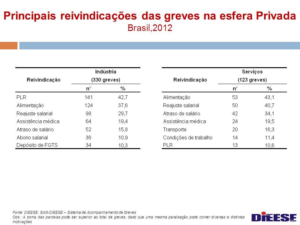 Principais reivindicações das greves na esfera Privada Brasil,2012