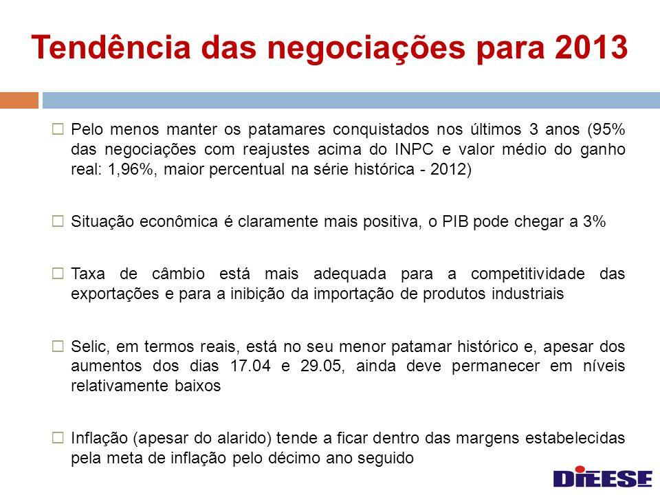 Tendência das negociações para 2013
