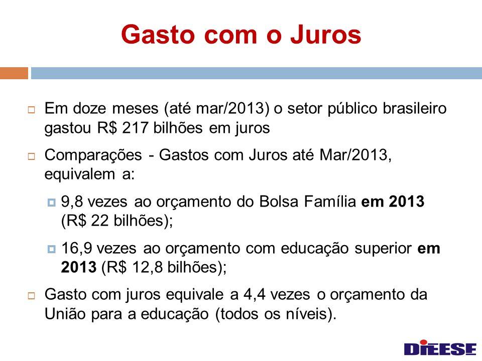 Gasto com o Juros Em doze meses (até mar/2013) o setor público brasileiro gastou R$ 217 bilhões em juros.