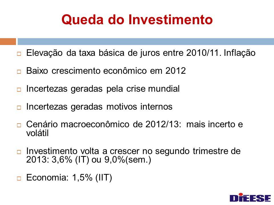 Queda do Investimento Elevação da taxa básica de juros entre 2010/11. Inflação. Baixo crescimento econômico em 2012.