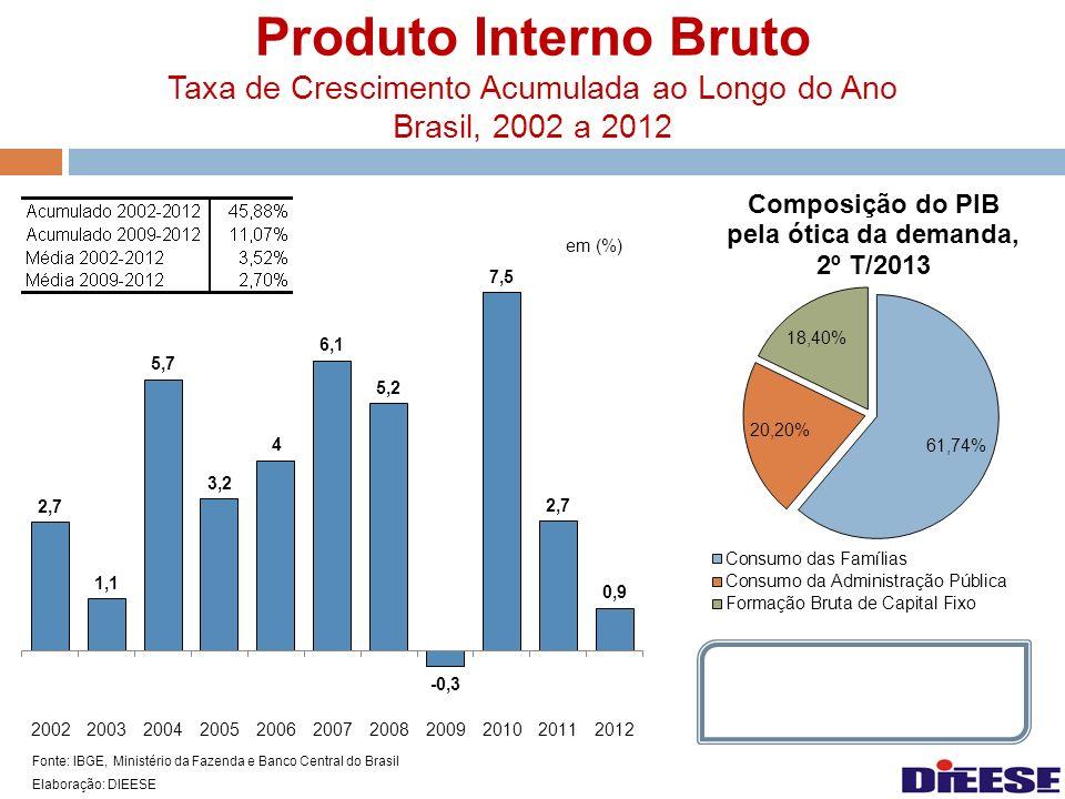 Produto Interno Bruto Taxa de Crescimento Acumulada ao Longo do Ano Brasil, 2002 a 2012