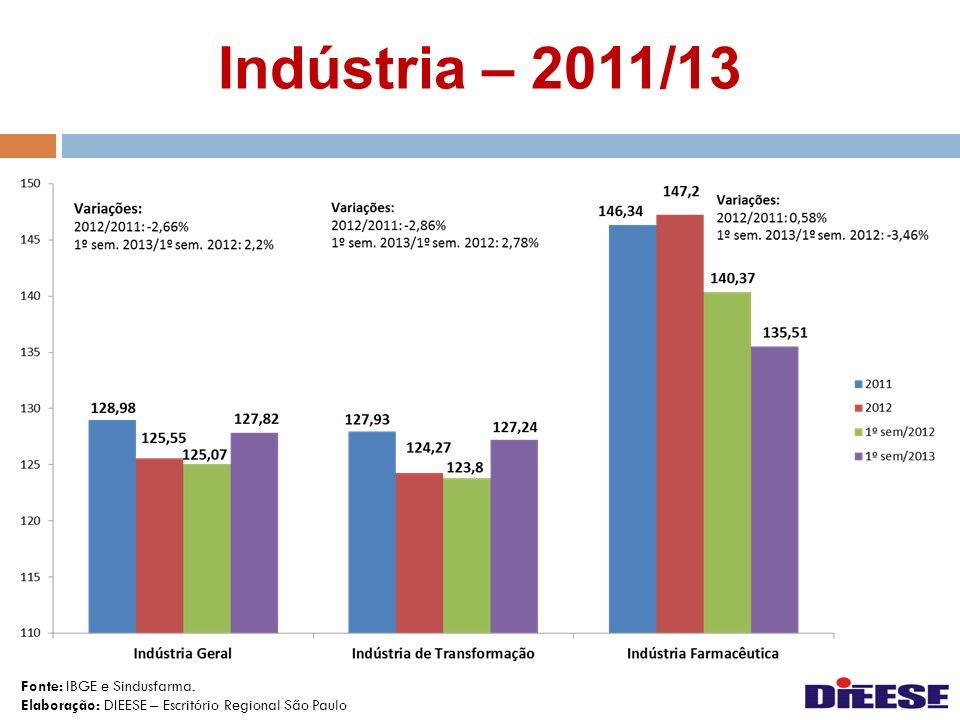 Indústria – 2011/13 Fonte: IBGE e Sindusfarma.