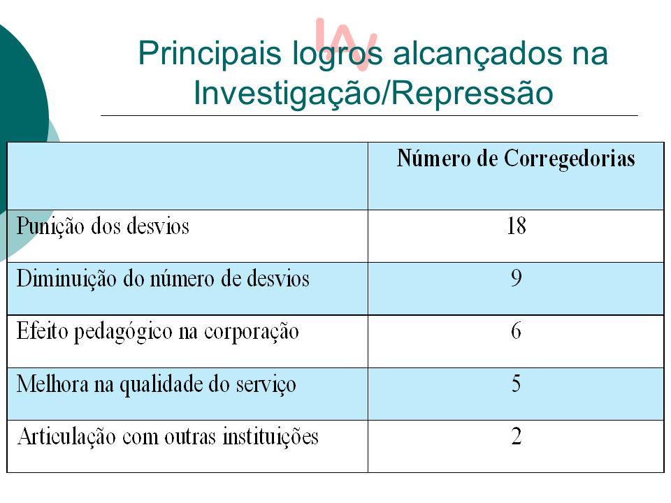 Principais logros alcançados na Investigação/Repressão