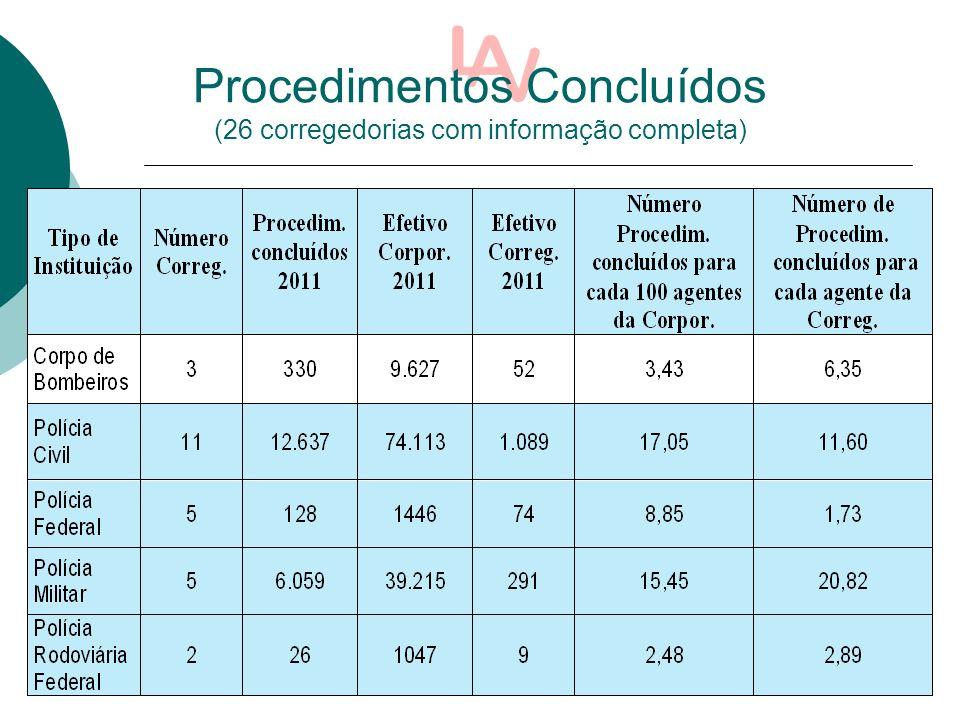 Procedimentos Concluídos (26 corregedorias com informação completa)