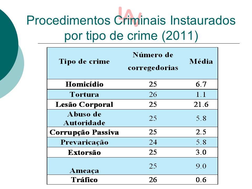 Procedimentos Criminais Instaurados por tipo de crime (2011)