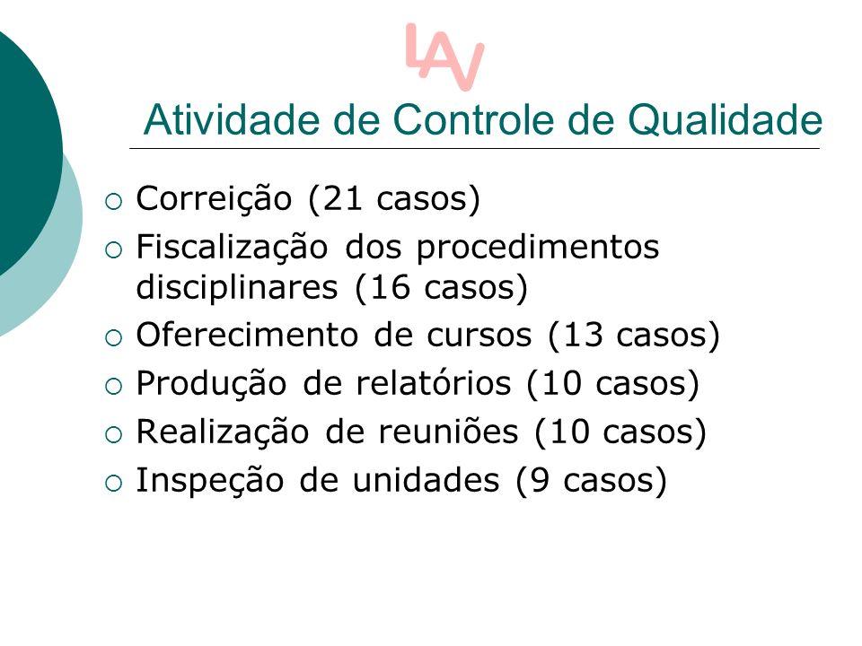 Atividade de Controle de Qualidade