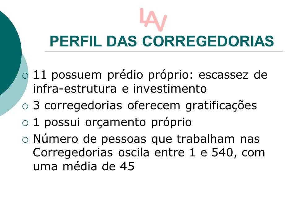 PERFIL DAS CORREGEDORIAS