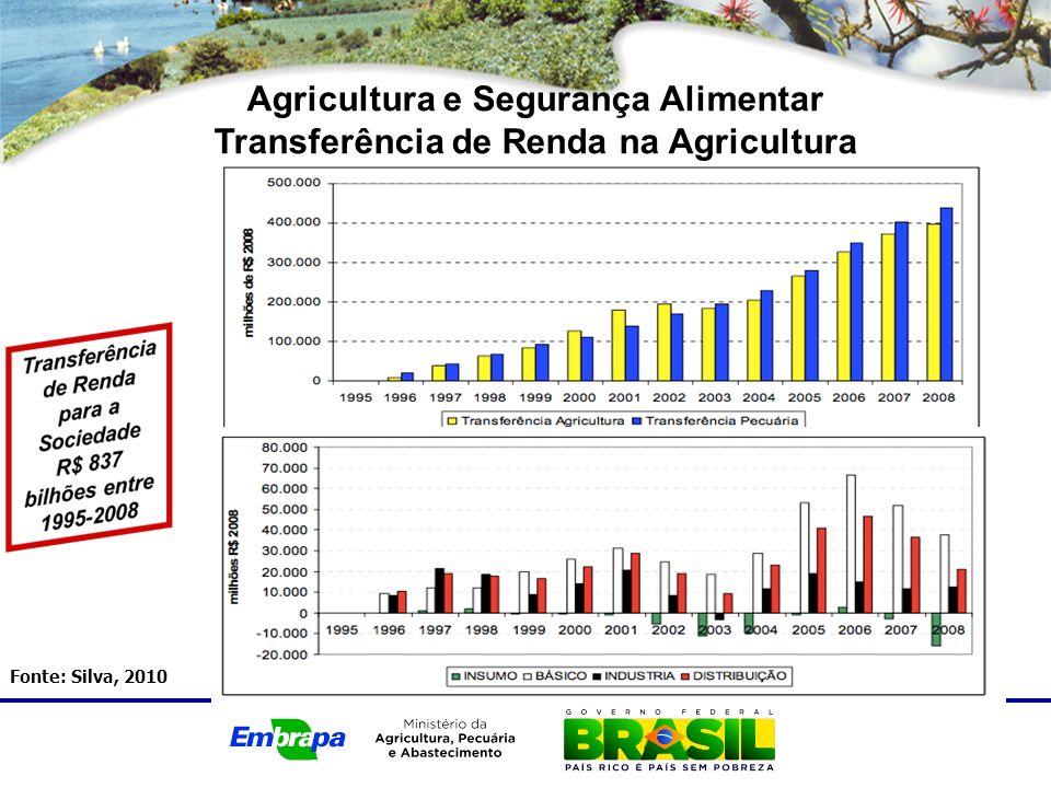 Agricultura e Segurança Alimentar