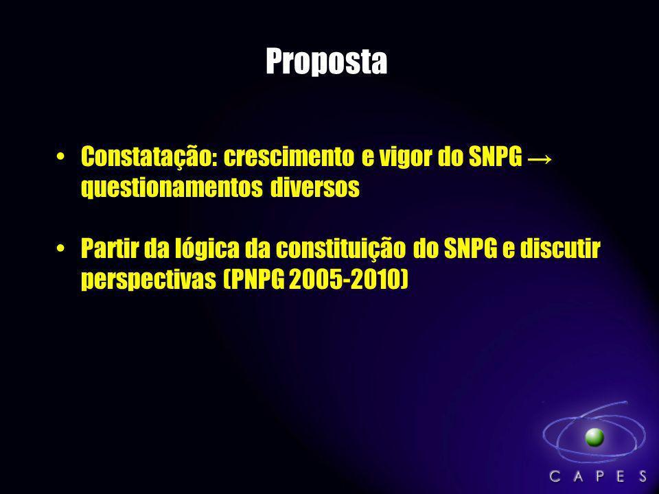Proposta Constatação: crescimento e vigor do SNPG → questionamentos diversos.